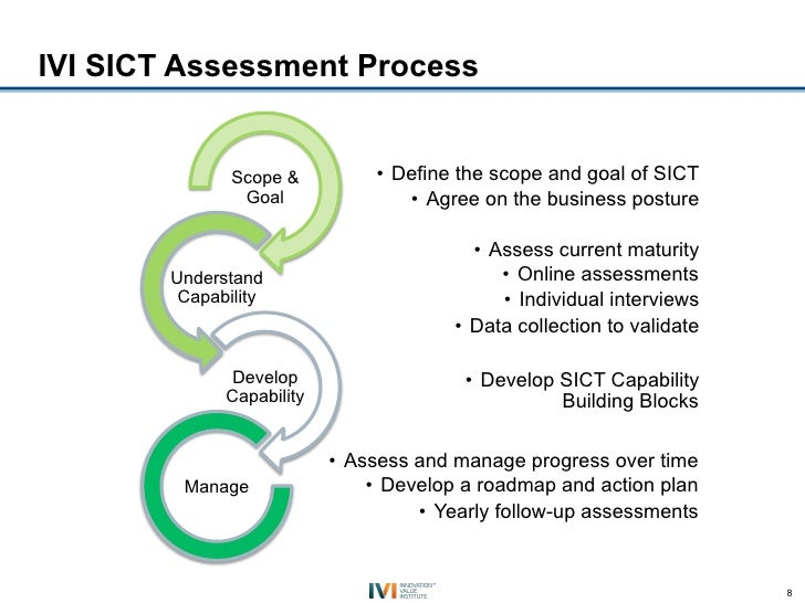 IVI SICT Assessment Process               Scope &          • Define the scope and goal of SICT                Goal       ...