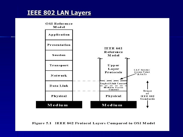 ieee 802 standard Ieee 802 is a family of ieee standards dealing with local area networks and  metropolitian are more specifically, the ieee 802 standards are restricted to.