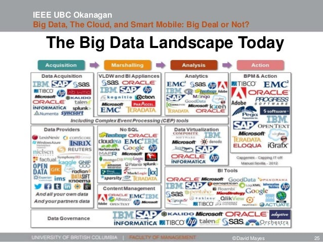 The Big Data Landscape Today IEEE UBC Okanagan Big Data, The Cloud, and Smart Mobile: Big Deal or Not? ©David Mayes 25