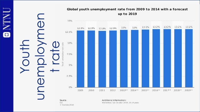 Youth unemploymen trate