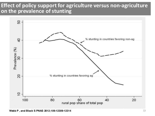 13Webb P , and Block S PNAS 2012;109:12309-12314 Effect of policy support for agriculture versus non-agriculture on the pr...