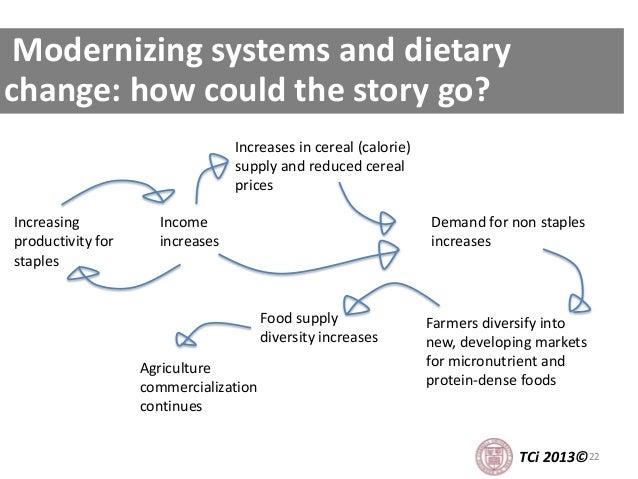 22 Modernizing systems and dietary change: how could the story go? TCi 2013© Income increases Increasing productivity for ...