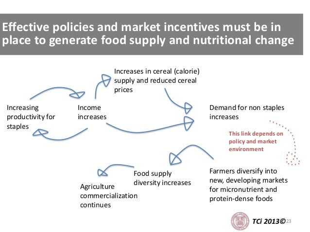 23 Effective policies and market incentives must be in place to generate food supply and nutritional change TCi 2013© Inco...