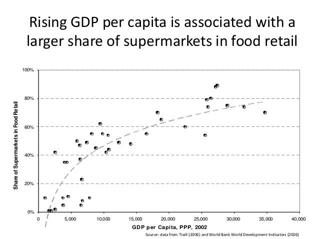 Rising GDP per capita is associated with a larger share of supermarkets in food retail 0% 20% 40% 60% 80% 100% 0 5,000 10,...