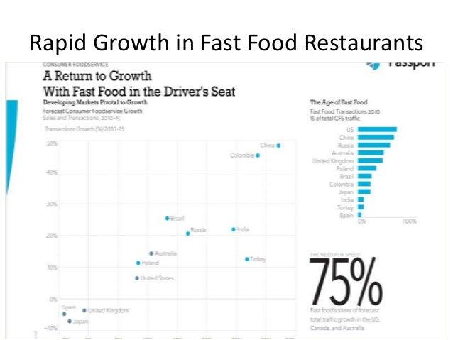 Rapid Growth in Fast Food Restaurants