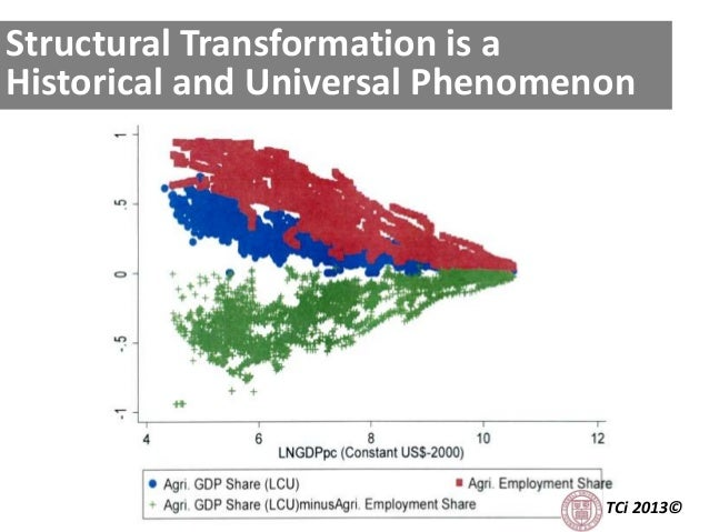 TCi 2013© Structural Transformation is a Historical and Universal Phenomenon