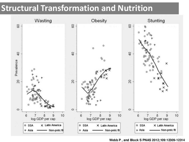 7 Webb P , and Block S PNAS 2012;109:12309-12314 Structural Transformation and Nutrition