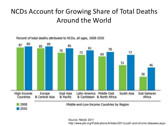 NCDs Account for Growing Share of Total Deaths Around the World Source: Nikolic 2011 http://www.prb.org/Publications/Artic...