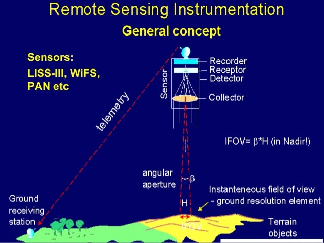 FOOTPRINTSFOOTPRINTS Communication Satellites are in GEOSYNCHRONOUS ORBIT (Geo = Earth + synchronous = moving at the same ...