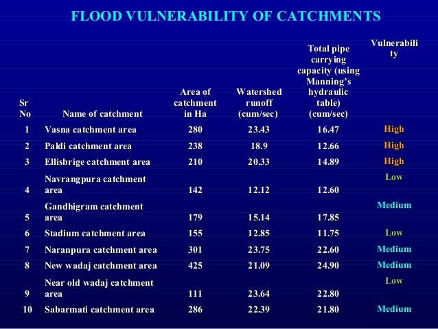 Vulnerability Total Area (Ha) Total Area (%) Very Low Vulnerable Zone 149 4% Low Vulnerable Zone 422 11% Moderate Vulnerab...