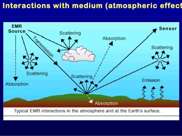 Remote Sensing through instrumentRemote Sensing through instrument Various Platforms