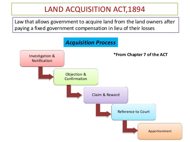 Real Property Acquisition Definition