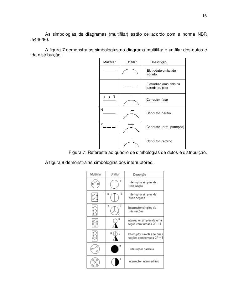 16      As simbologias de diagramas (multifilar) estão de acordo com a norma NBR5446/80.       A figura 7 demonstra as sim...