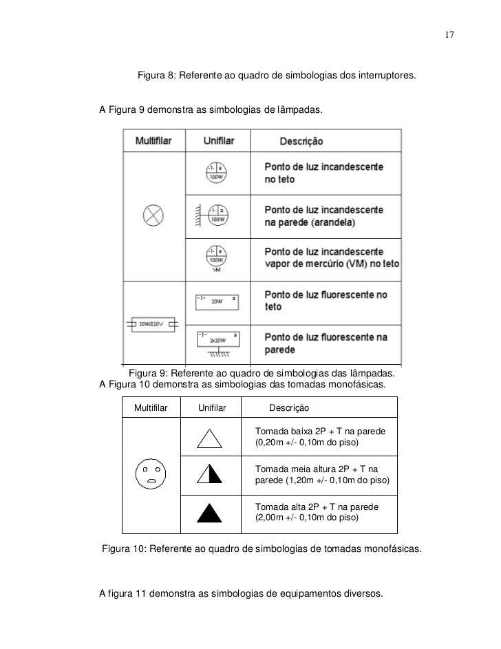 17        Figura 8: Referente ao quadro de simbologias dos interruptores.A Figura 9 demonstra as simbologias de lâmpadas. ...