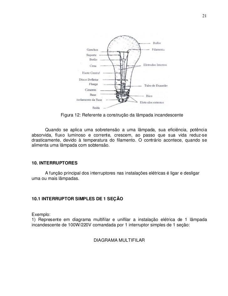 21              Figura 12: Referente a construção da lâmpada incandescente       Quando se aplica uma sobretensão a uma lâ...