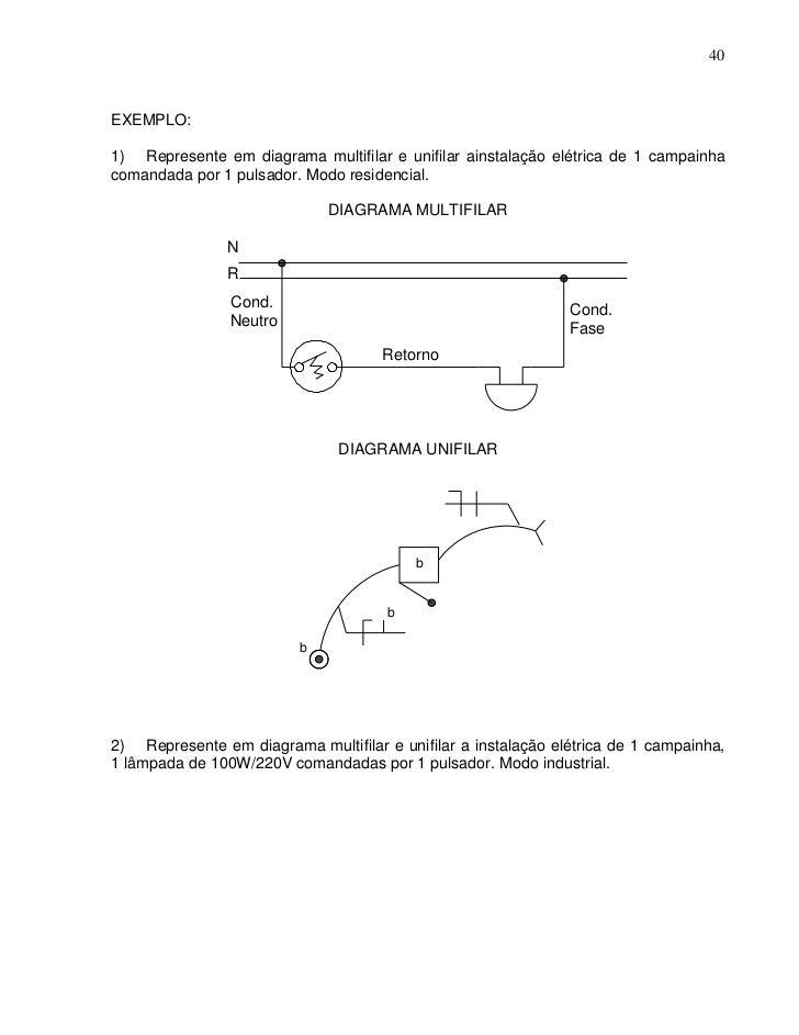 40EXEMPLO:1) Represente em diagrama multifilar e unifilar ainstalação elétrica de 1 campainhacomandada por 1 pulsador. Mod...