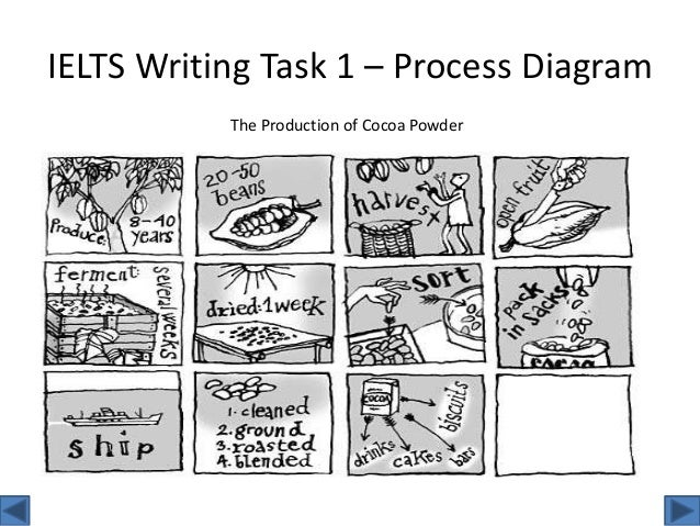 IELTS Writing Task 1: Process Questions