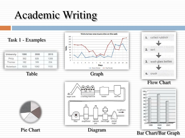 Sample Essay for Academic IELTS Writing Task 1 Topic 31 – Bar Chart