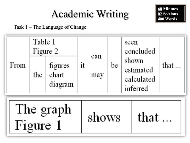 Academic Writing Sample Task 1 #39