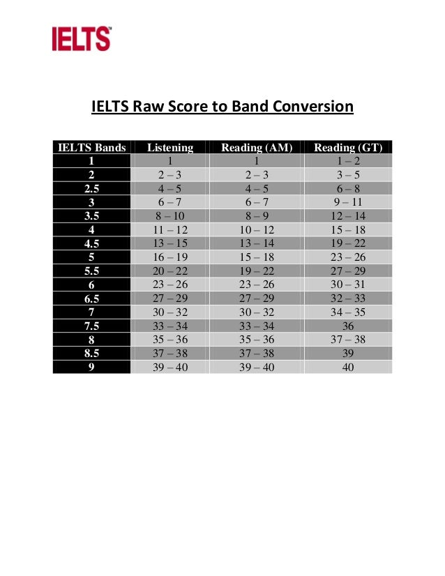 IELTS Raw Score to Band Conversion IELTS Bands Listening Reading (AM) Reading (GT) 1 1 1 1 – 2 2 2 – 3 2 – 3 3 – 5 2.5 4 –...