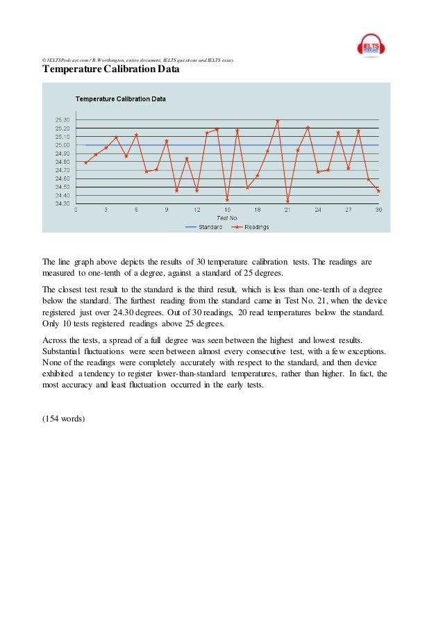 IELTS Line Graph Model Essay