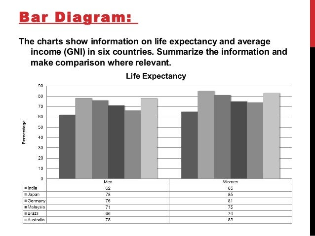 life expectancy essay A study held by kelly et al from the university cambridge on the impact of obesity in life expectancy, predicted that overweight would reduce it by 0 28 years related essays what factors affect longevity.