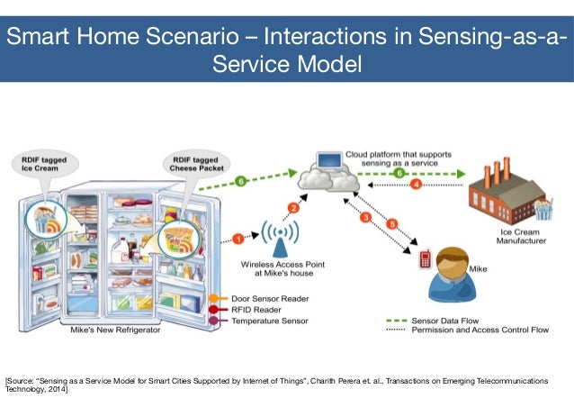 IOT Application Scenario - Shopping (2) When shopping in the market, the goods will introduce themselves. (1) When enterin...