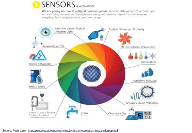 [Source: Postscape - http://postscapes.com/what-exactly-is-the-internet-of-things-infographic ]
