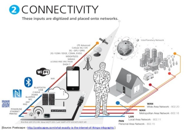 Unlocking the Massive Potential of IoT