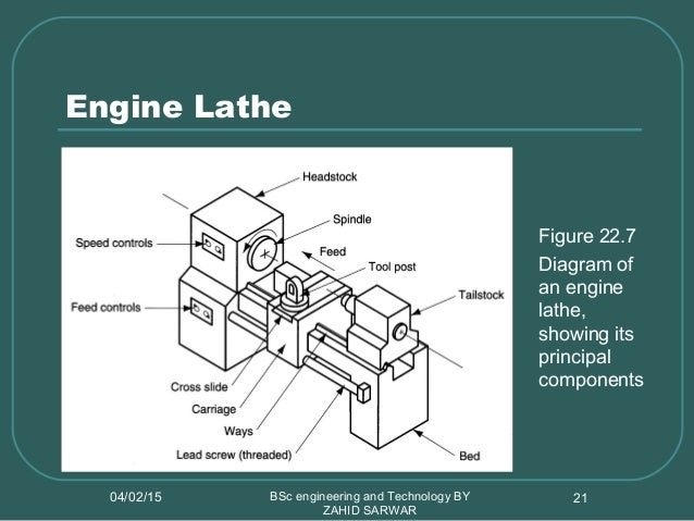 Lathe machine types and cutting condition threading 20 ccuart Image collections