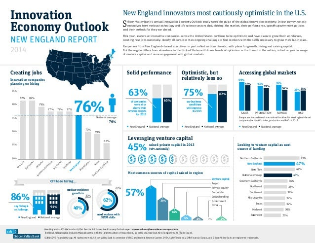 Innovation Economy Outlook 2014: New England innovators most cautiously optimistic in the US