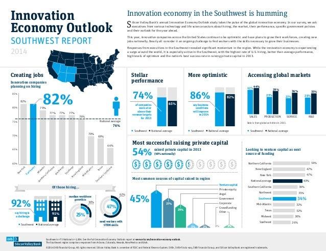 Innovation Economy Outlook 2014: Southwest innovation economy is humming