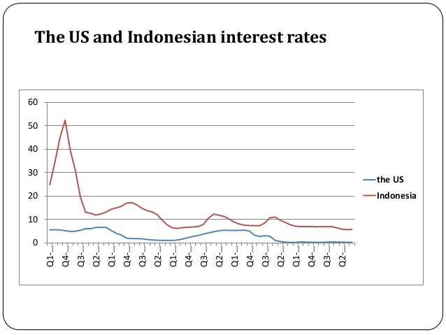 Citibank indonesia forex rate