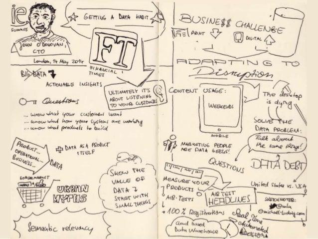 Big Data Innovation Summit London 2014 Sketchnotes