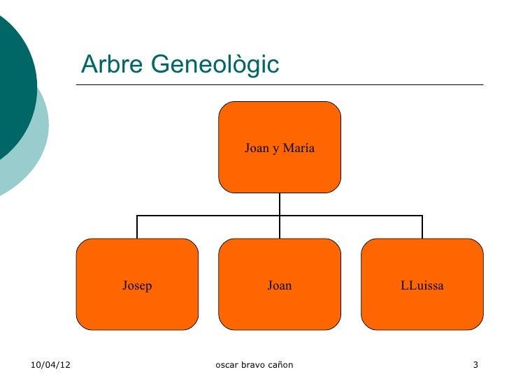 Arbre Geneològic                            Joan y María              Josep              Joan      LLuissa10/04/12        ...