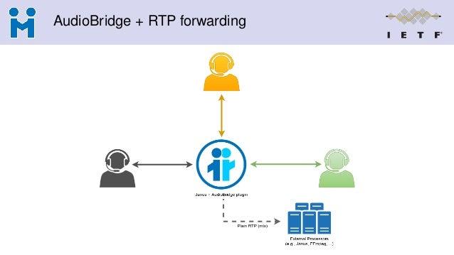AudioBridge + RTP forwarding