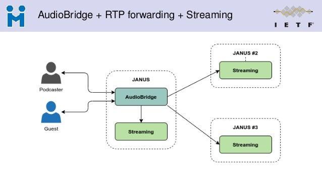 AudioBridge + RTP forwarding + Streaming