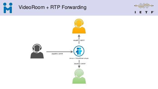 VideoRoom + RTP Forwarding