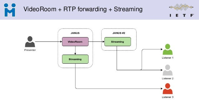 VideoRoom + RTP forwarding + Streaming