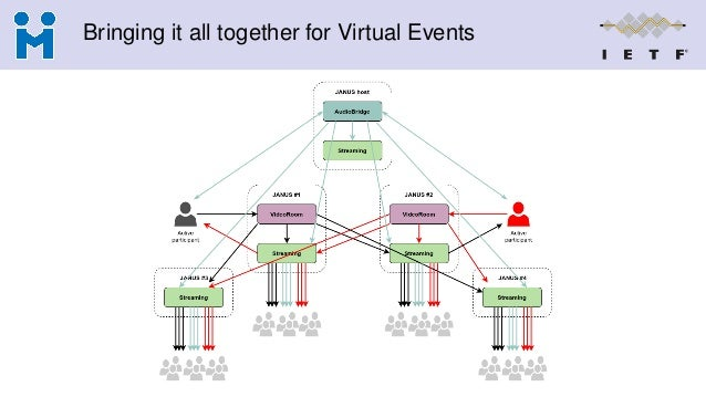 Bringing it all together for Virtual Events
