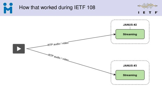 How that worked during IETF 108