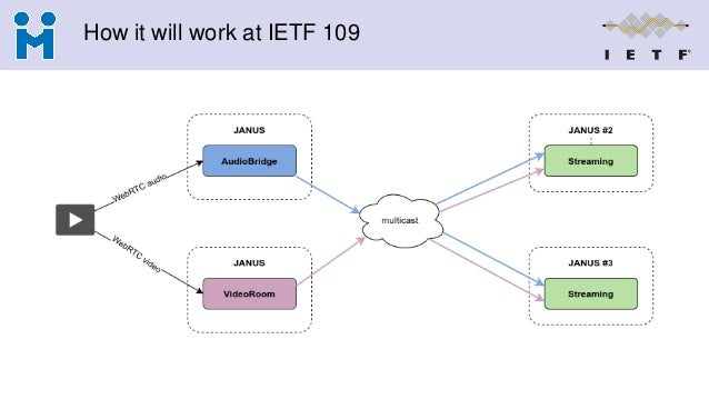 How it will work at IETF 109