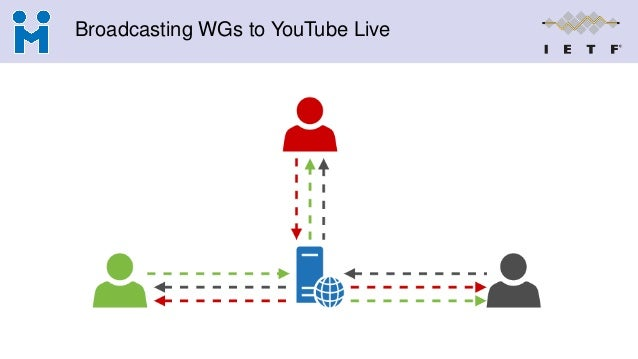 Broadcasting WGs to YouTube Live