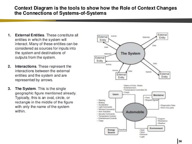 Why systems engineering in industrial and systems engineering 56 56 context diagram ccuart Choice Image