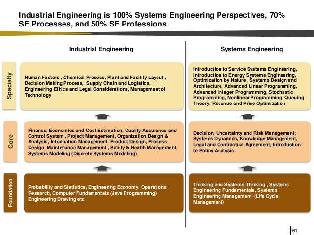 Why Systems Engineering In Industrial And Systems Engineering