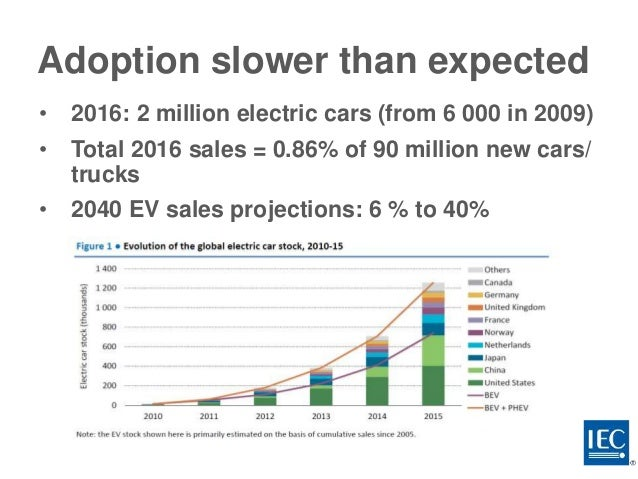 are electric cars a more sustainable Developing vehicles powered by electricity that are superior to vehicles  to  making products that contribute to a more sustainable future.