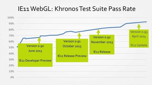 IE11WebGL: KhronosTest Suite Pass Rate 0% 10% 20% 30% 40% 50% 60% 70% 80% 90% 100%