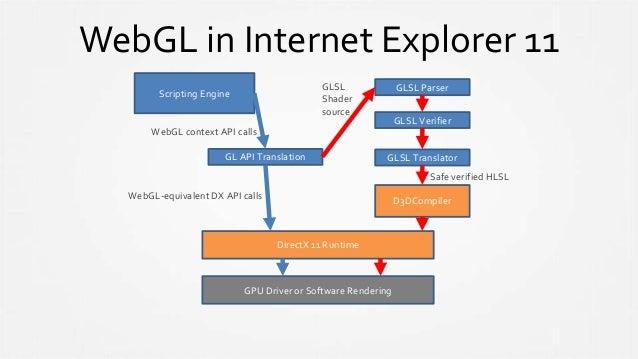 WebGL in Internet Explorer 11 DirectX 11 Runtime GPU Driver or Software Rendering GLSL Parser GLSL Verifier Scripting Engi...