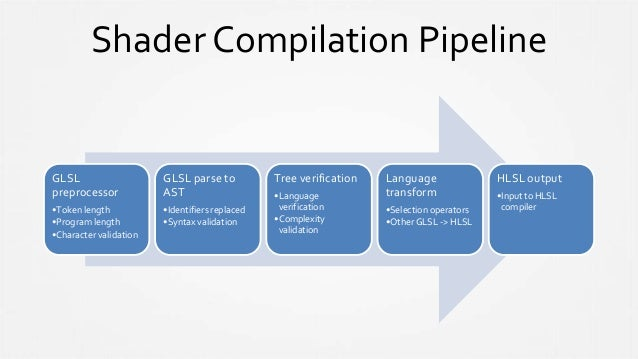 Shader Compilation Pipeline GLSL preprocessor •Token length •Program length •Character validation GLSL parse to AST •Ident...
