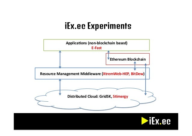 Iexec Blockchain Based Fully Distributed Cloud Computing
